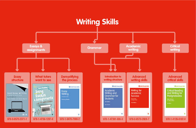 Books to help you develop your academic writing skills