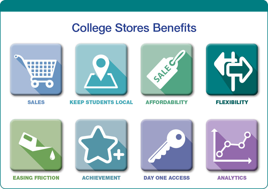Inclusive Access College Stores Benefits