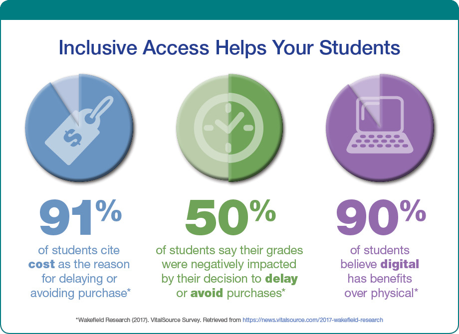 SAGE Inclusive Access Helps Your Students